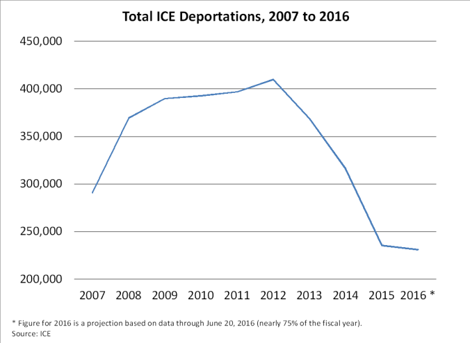Total-ICE-Deportations-2007-2016
