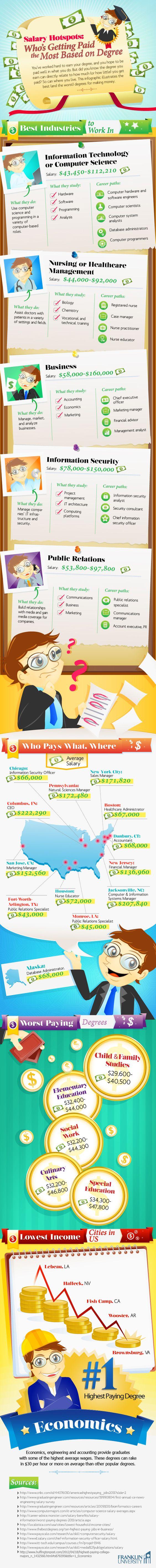 salary hotspots