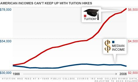 surging college costs